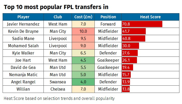 A graphic demonstrating the most popular Fantasy Premier League footballers ahead of the 2017/18 season