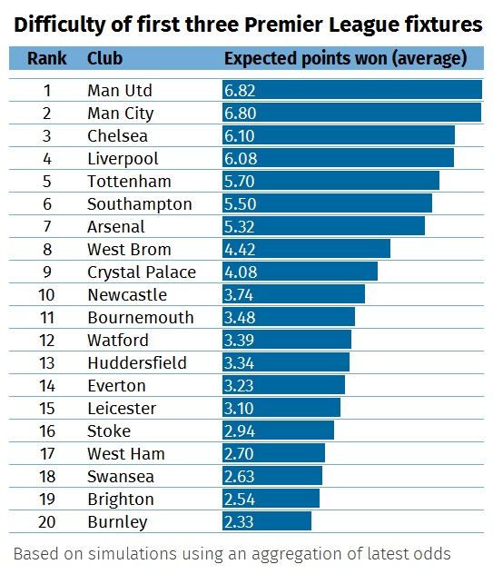 A graphic showing how many points Premier League teams might win in August 2017