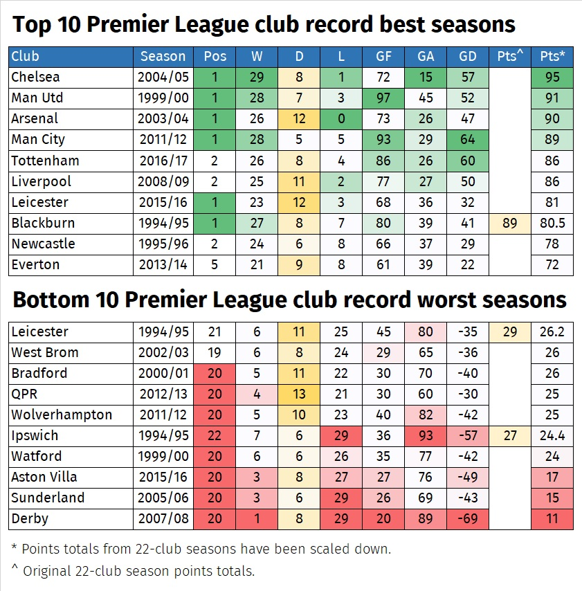 A graphic illustrating the best and worst individual team seasons in the Premier League