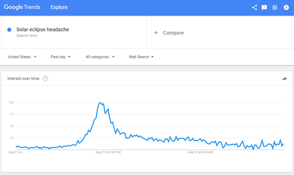 The spike in the search term solar eclipse headache on August 21 in the US according to Google Trends (Google Trends)