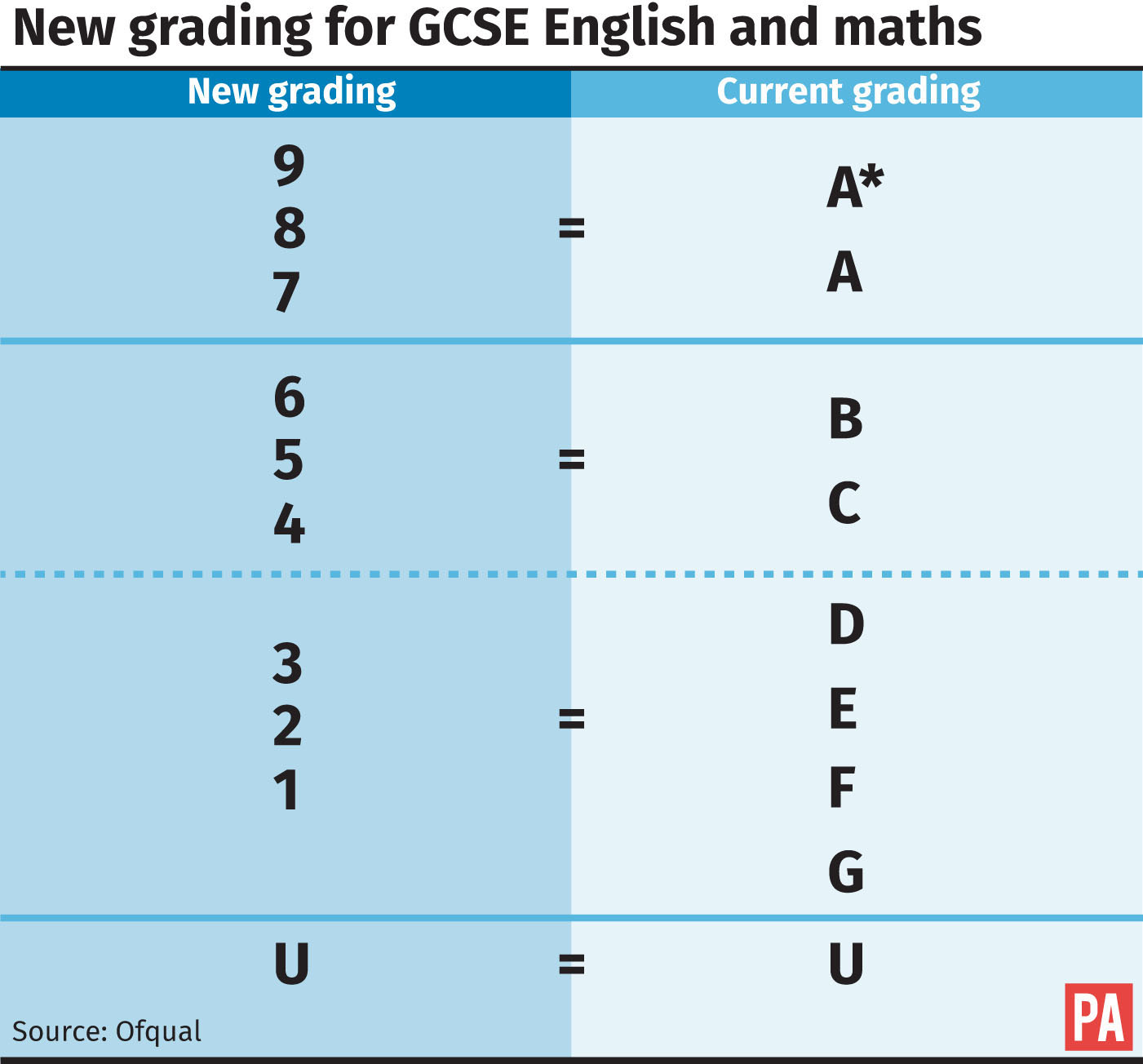 The new grading system for GCSEs