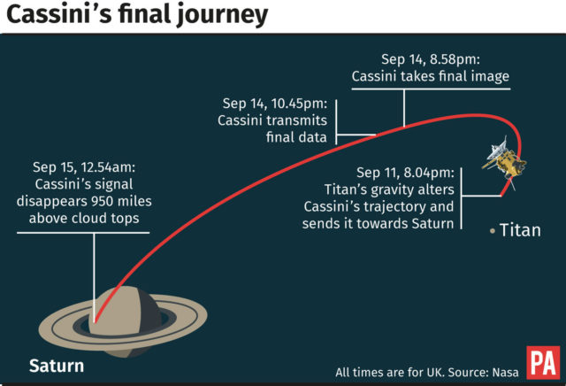 Final flyby puts Cassini on a collision course with Saturn