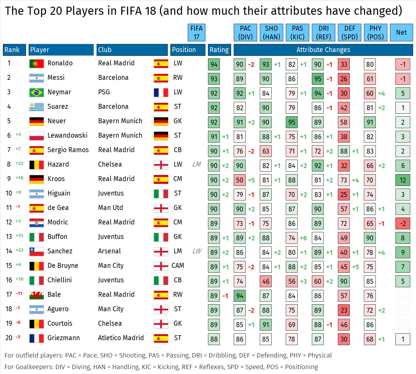 Graphic showing Fifa 18's top players and their attributes