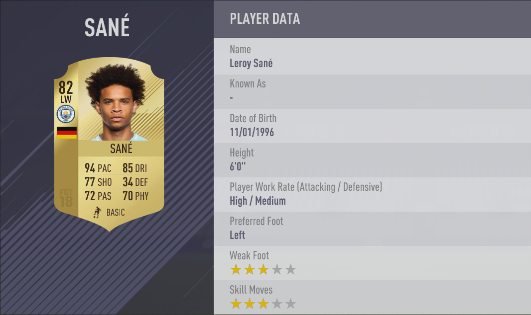 EA Sports have revealed the 20 fastest footballers in Fifa 18