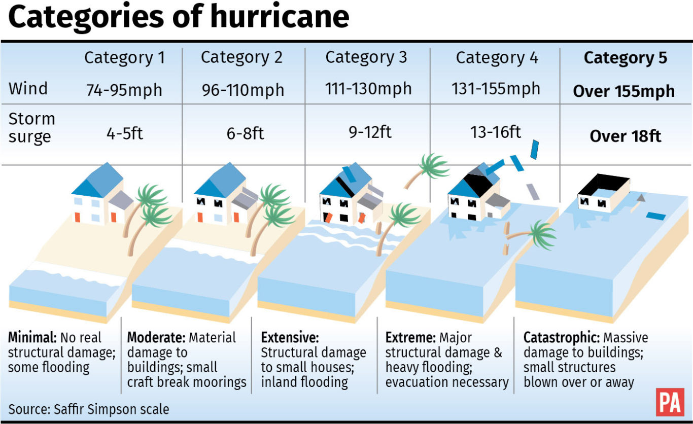 Hurricane Maria: Why are so many cyclones hitting the Caribbean and US?