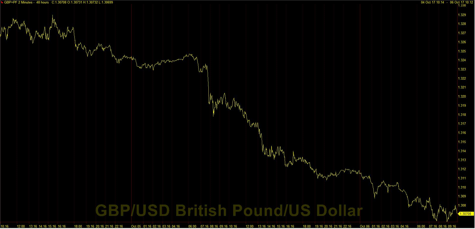 Sterling versus the US dollar over the last 48 hours