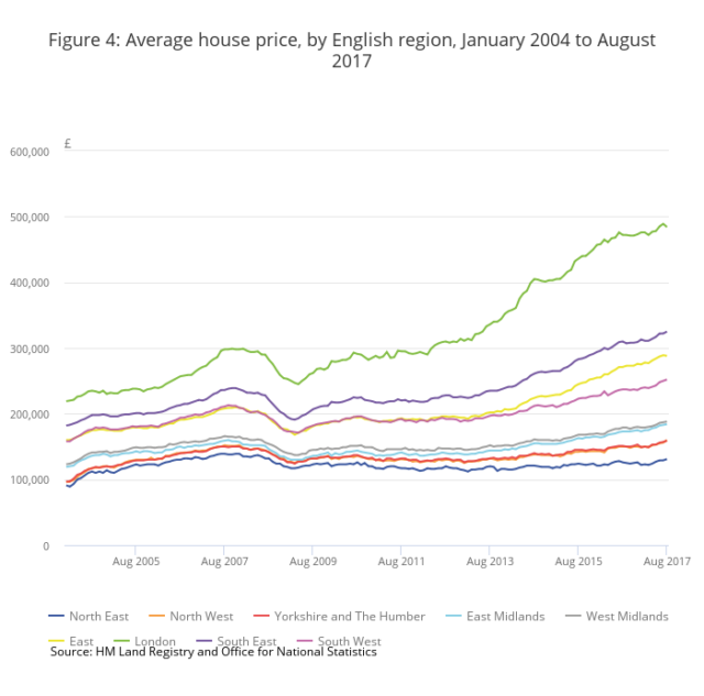 Sharp London house price fall contrasts steady national rises