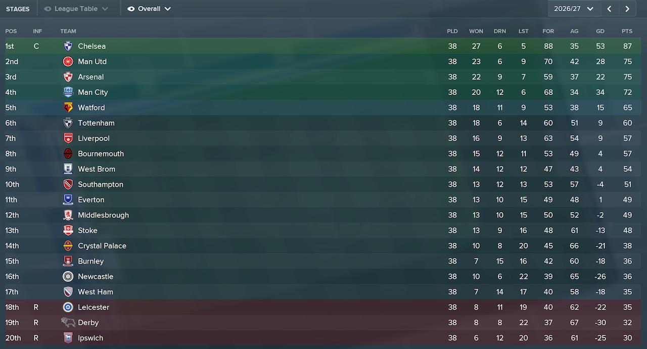 The Premier League table for 2026/27