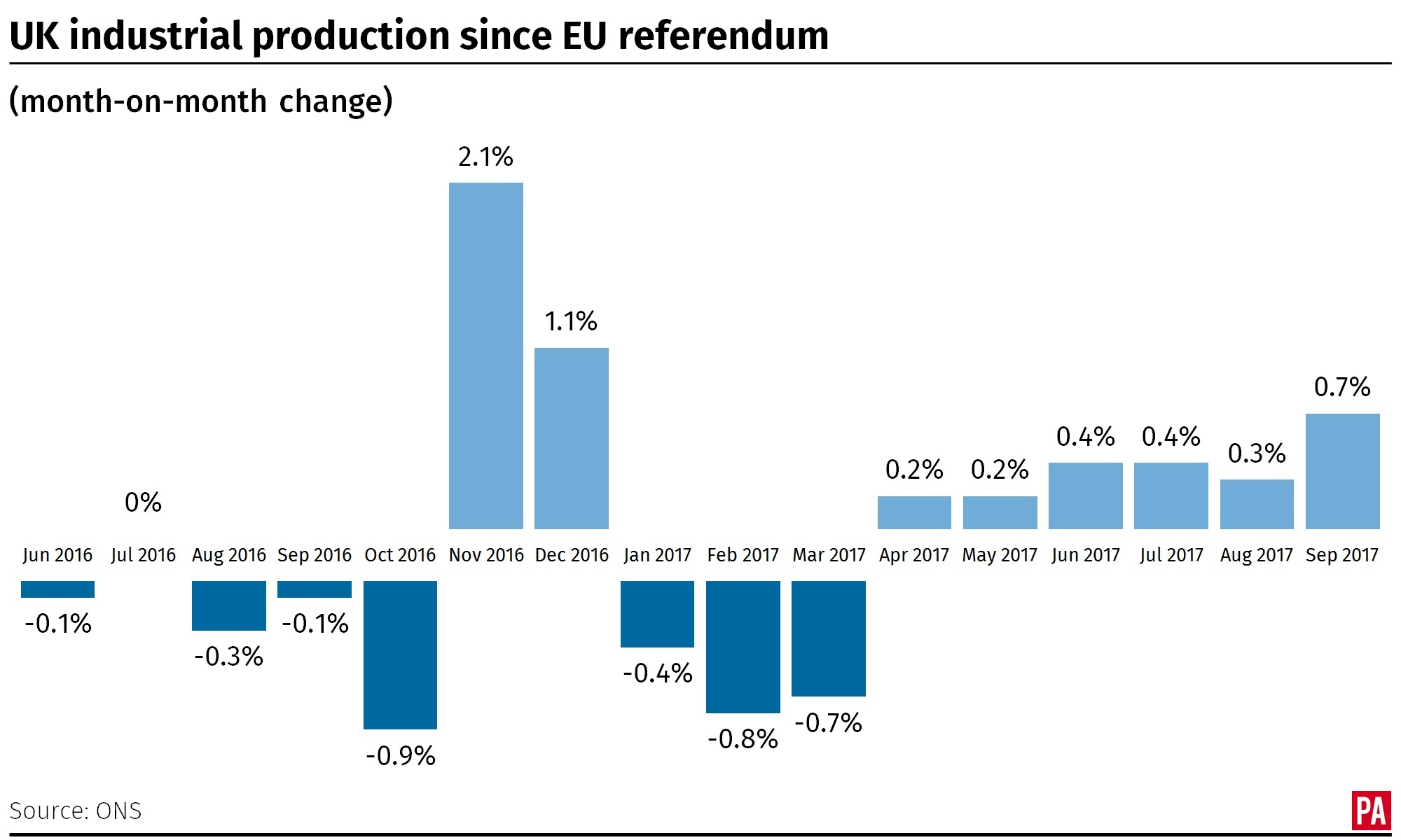 Month-on-month change in UK industrial production since the EU referendum. Infographic from PA Graphics.