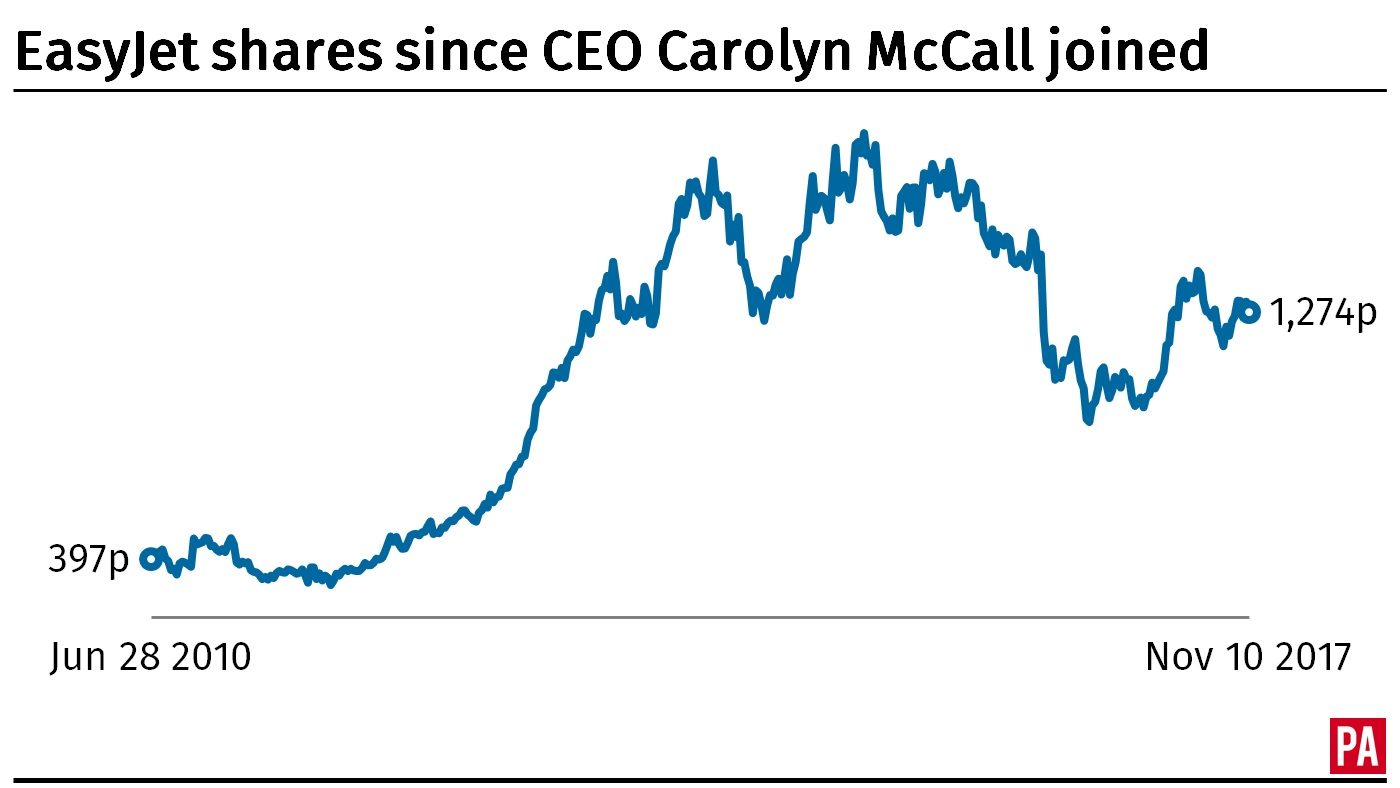 EasyJet share price since Carolyn McCall joined as chief executive (PA).