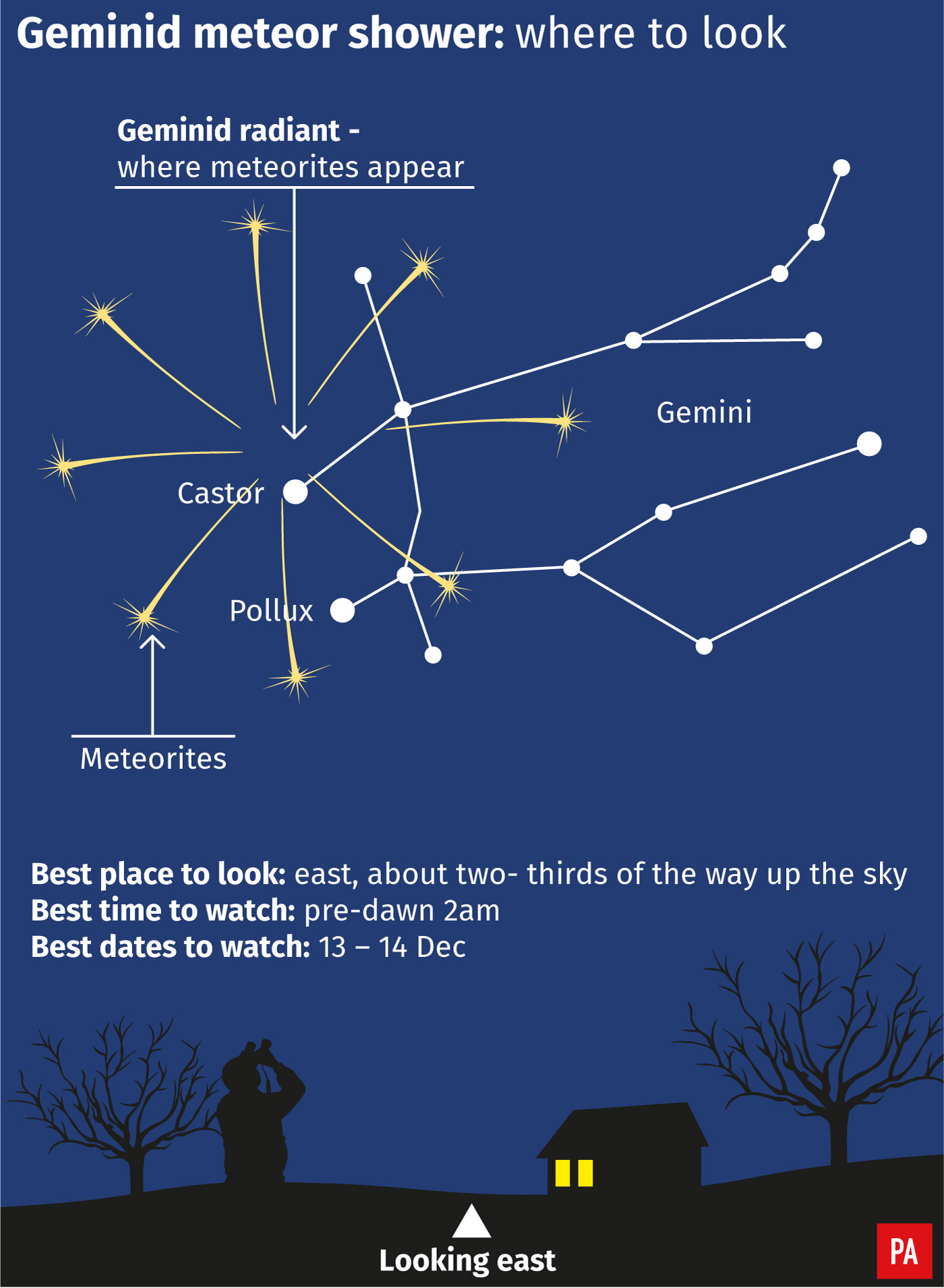 Graphic showing how to see the Geminid meteor shower