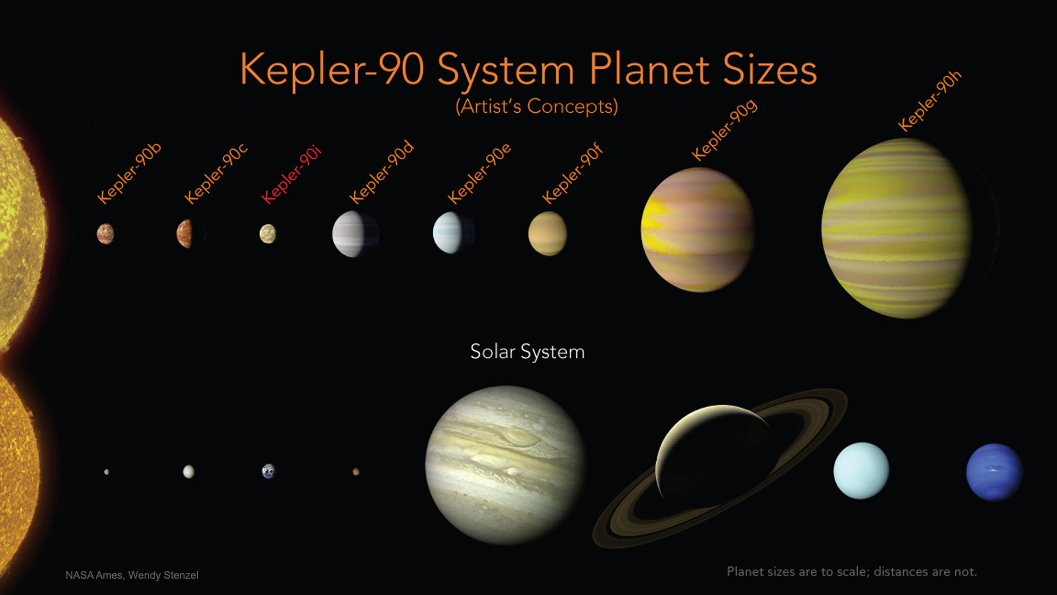 The Kepler-90 Planetary System.