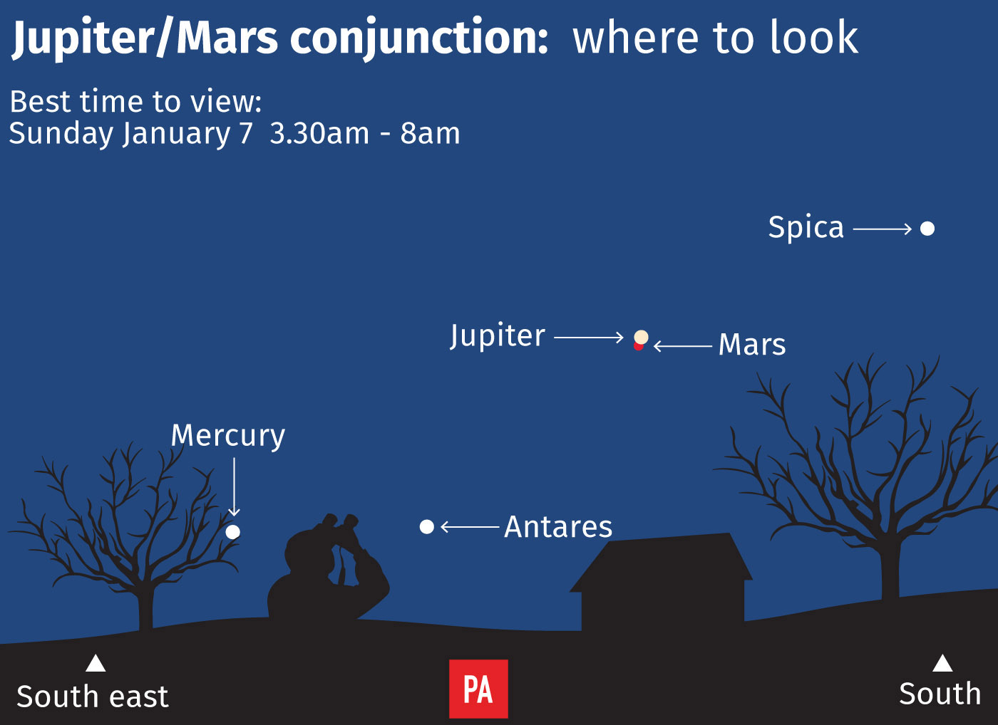 Jupiter and Mars will appear side-by-side in the sky on Sunday.