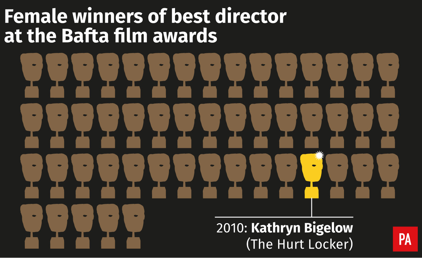 Female winners of best director at the Bafta film awards