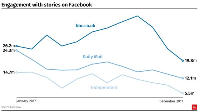 Graphic showing total engagements for the BBC, Daily Mail and Independent - the top three UK news publishers - falling across the course of the year.