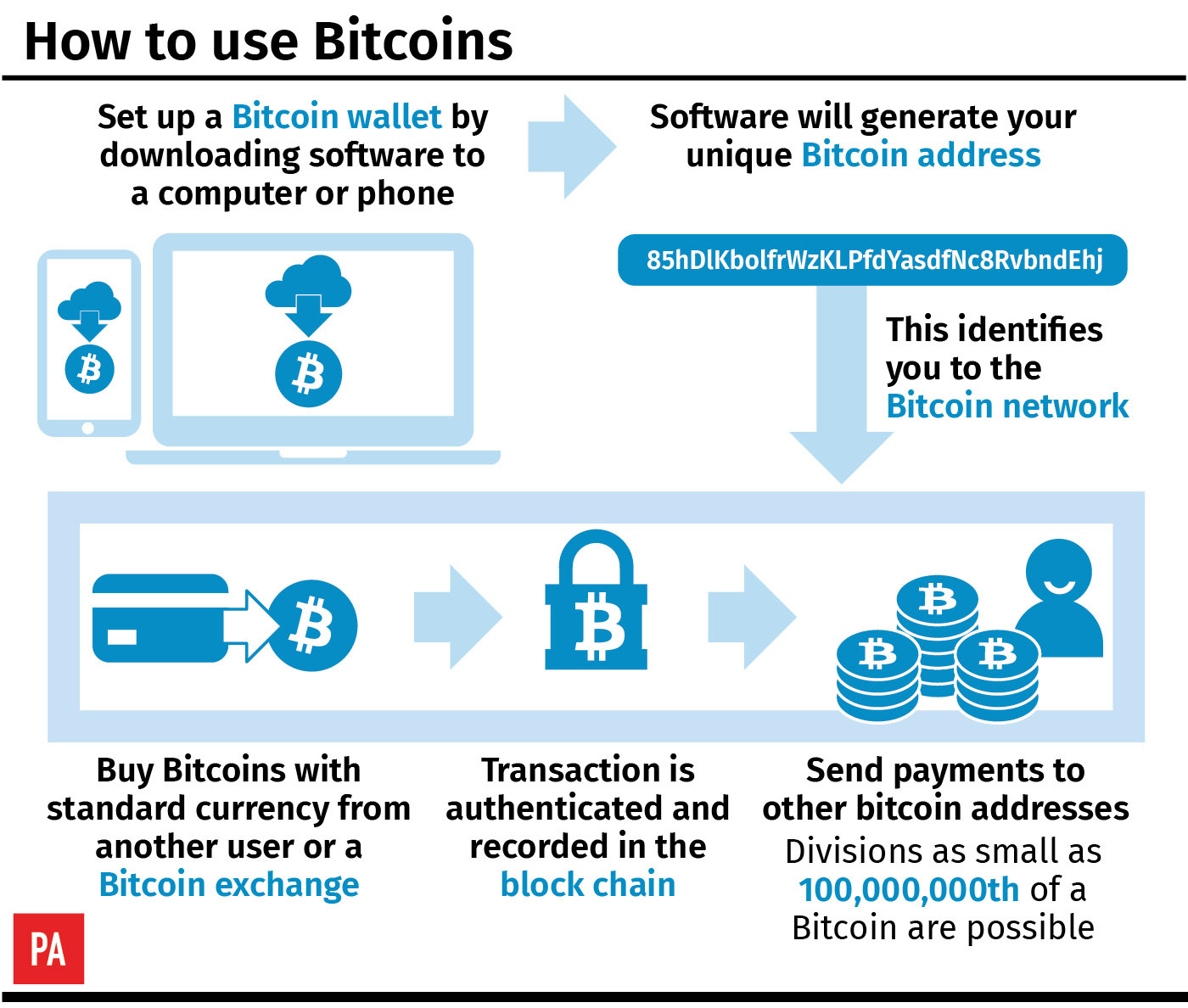 Diagram showing how bitcoin works. You set up a bitcoin wallet by downloading software, then a bitcoin address is generated, tying you to a network allowing you to transfer bitcoins between people or buying them with other currencies. Transactions are recorded in the blockchain.