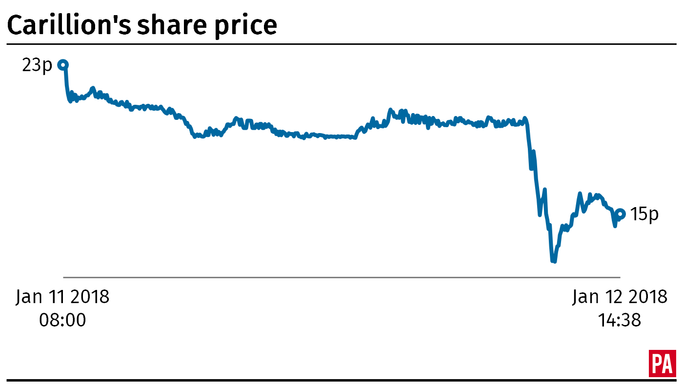Carillion share price (PA)