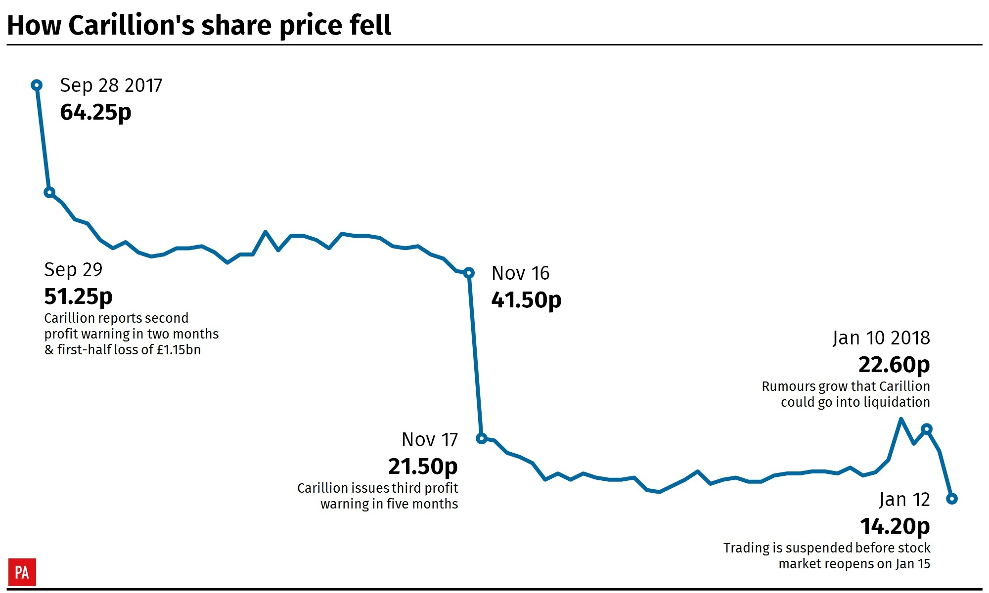How Carillion's share price fell. Infographic from PA Graphics.
