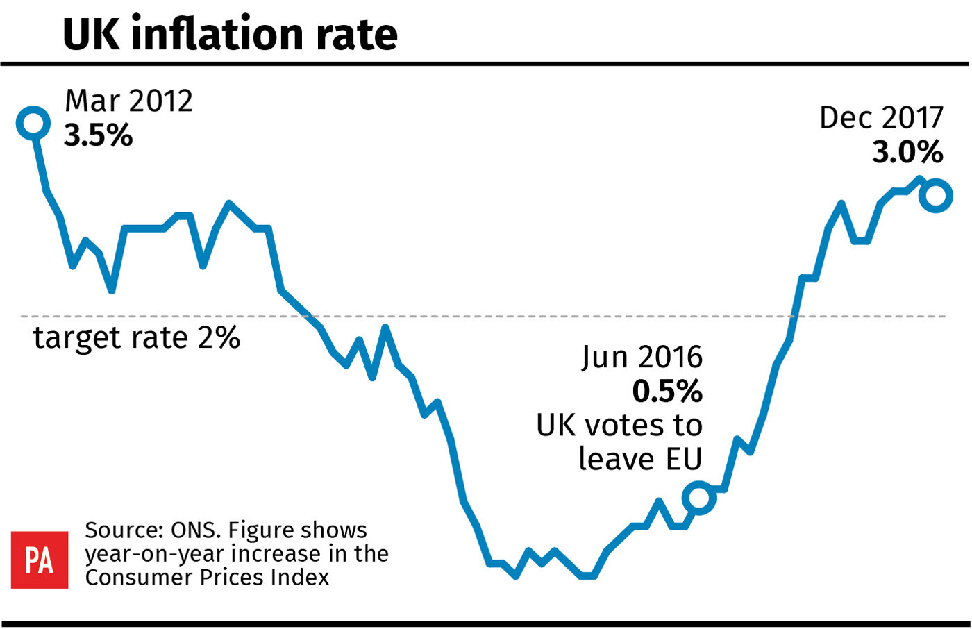United Kingdom inflation rate slips to 3%, the first fall for six months