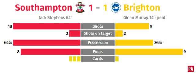 Southampton fight back to earn point against Brighton