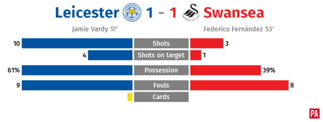 Leicester held at home by Swansea with Mahrez still missing