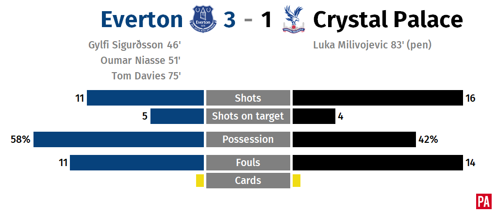 Everton cruise to much-needed win as Palace remain in trouble