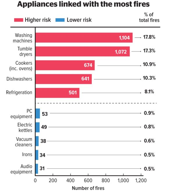 Faulty washing machines are causing a 'shocking' number of fires