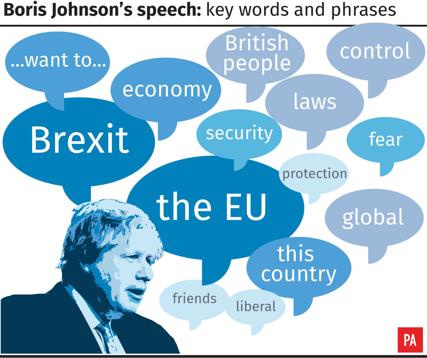 Boris Johnson's speech: key words and phrases