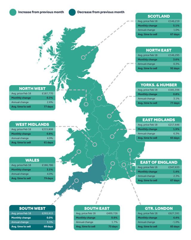 Uplift in asking prices across the UK