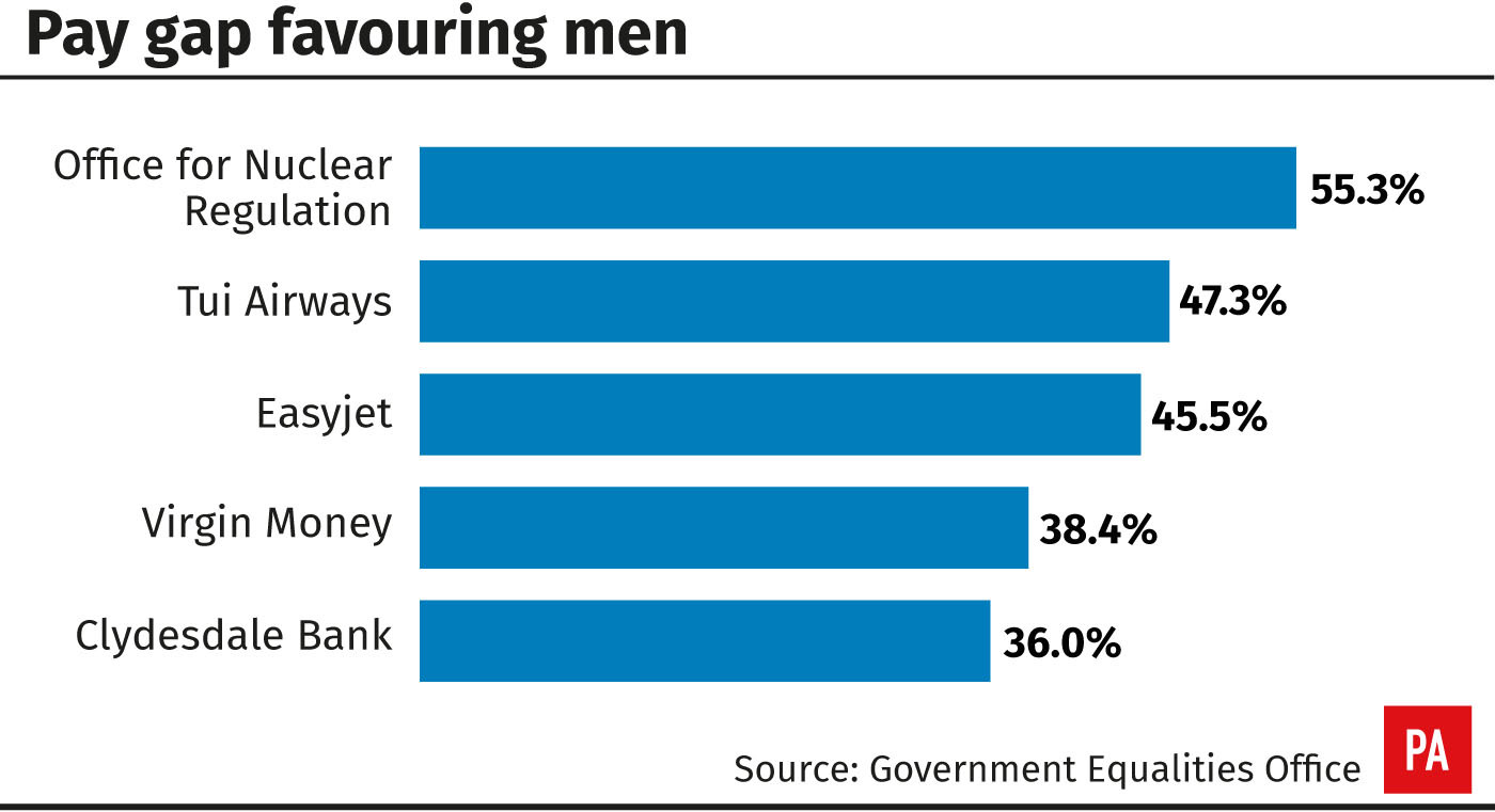 Most firms are paying men more than women, figures show