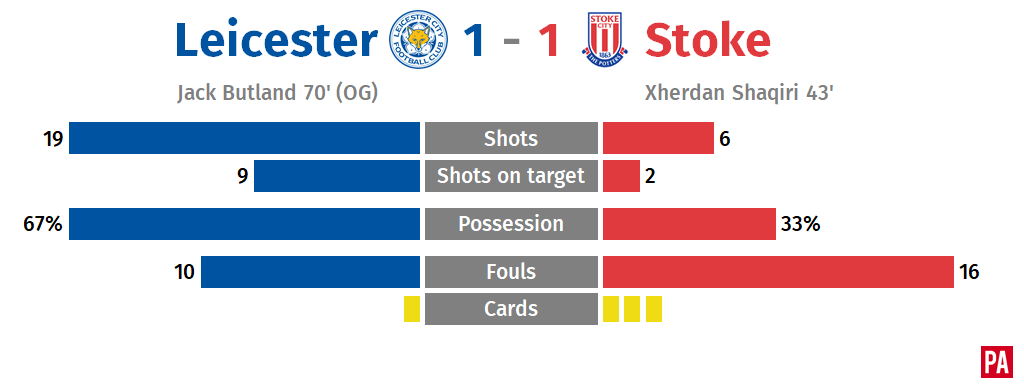 Jack Butland error helps Leicester salvage point against Stoke