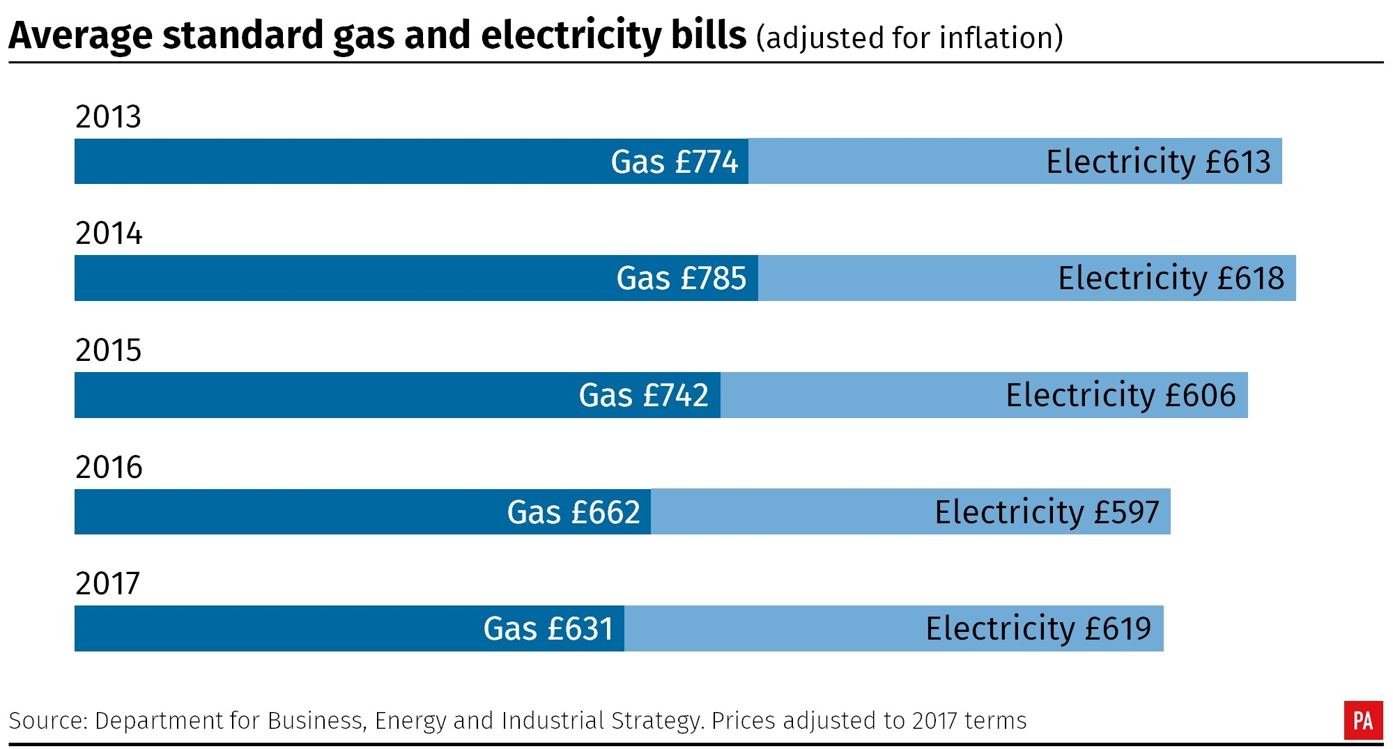Average standard gas and electricity bills, 2013-2017 (PA Graphics)