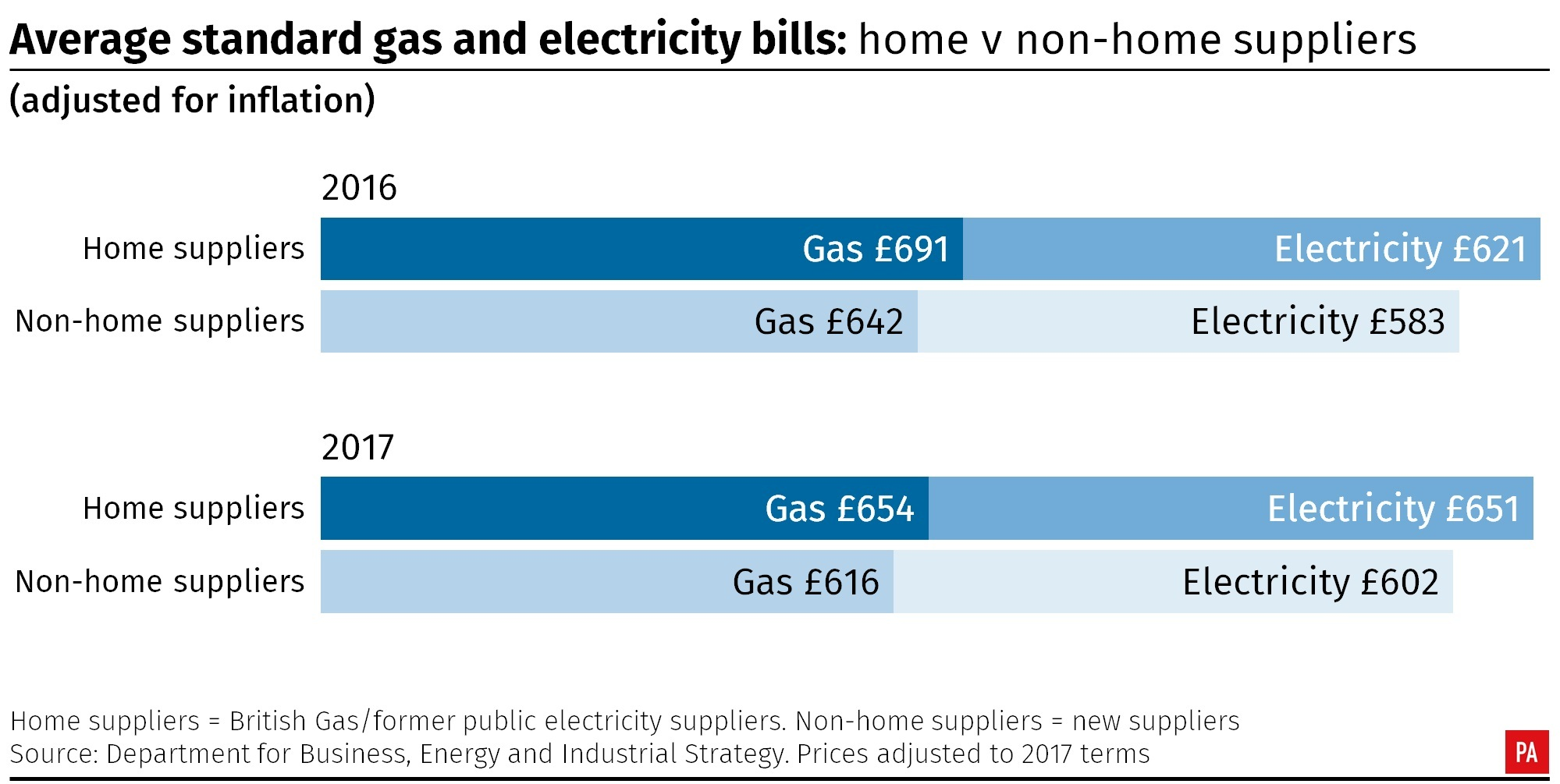 Average standard gas and electricity bills: home v non-home suppliers (PA Graphics)
