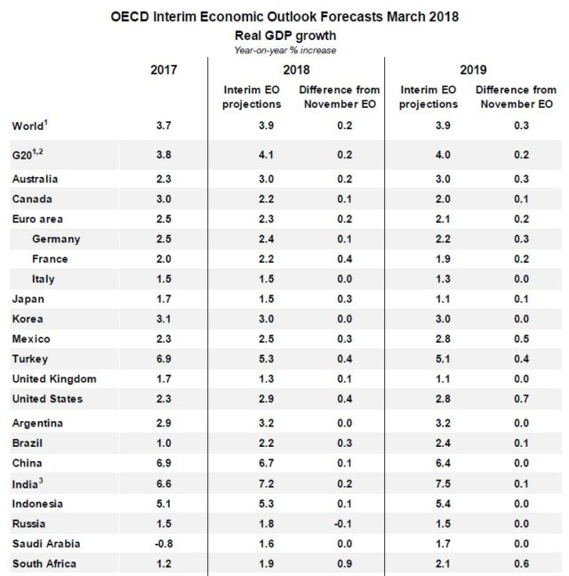 OECD forecasts for growth in 2018 and 2019