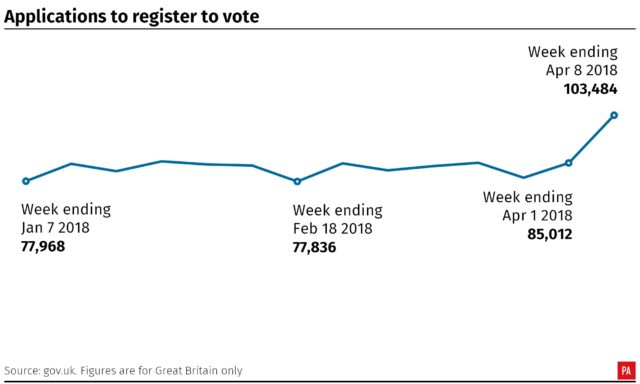 Today is deadline to register to vote