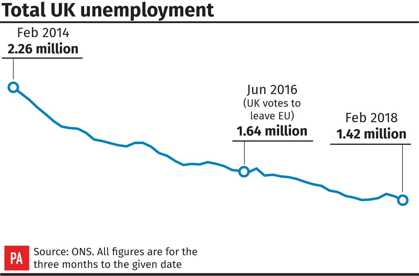 Total UK unemployment (PA Graphics)