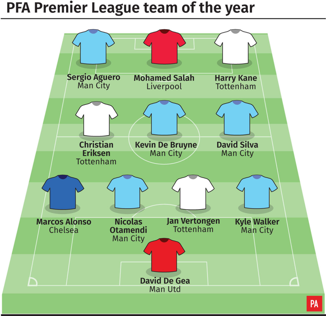 PFA Team Of The Year: Liverpool's Mohamed Salah Earns Spot