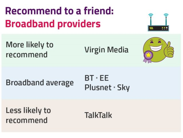 TalkTalk worst for broadband customer satisfaction