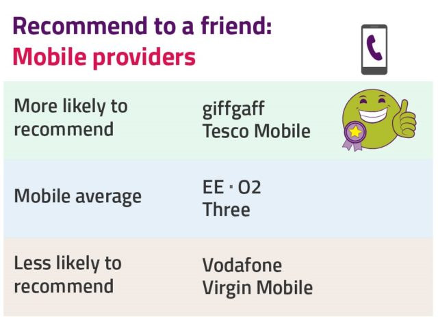 GiffGaff, Tesco have best mobile customer satisfaction - Ofcom