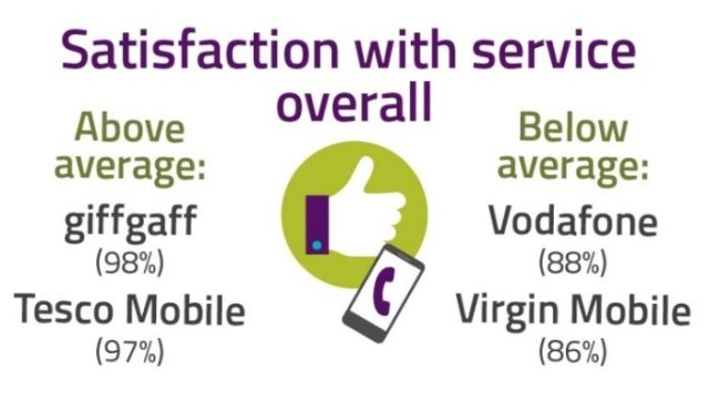 TalkTalk broadband voted worst ISP for customer service in Ofcom survey