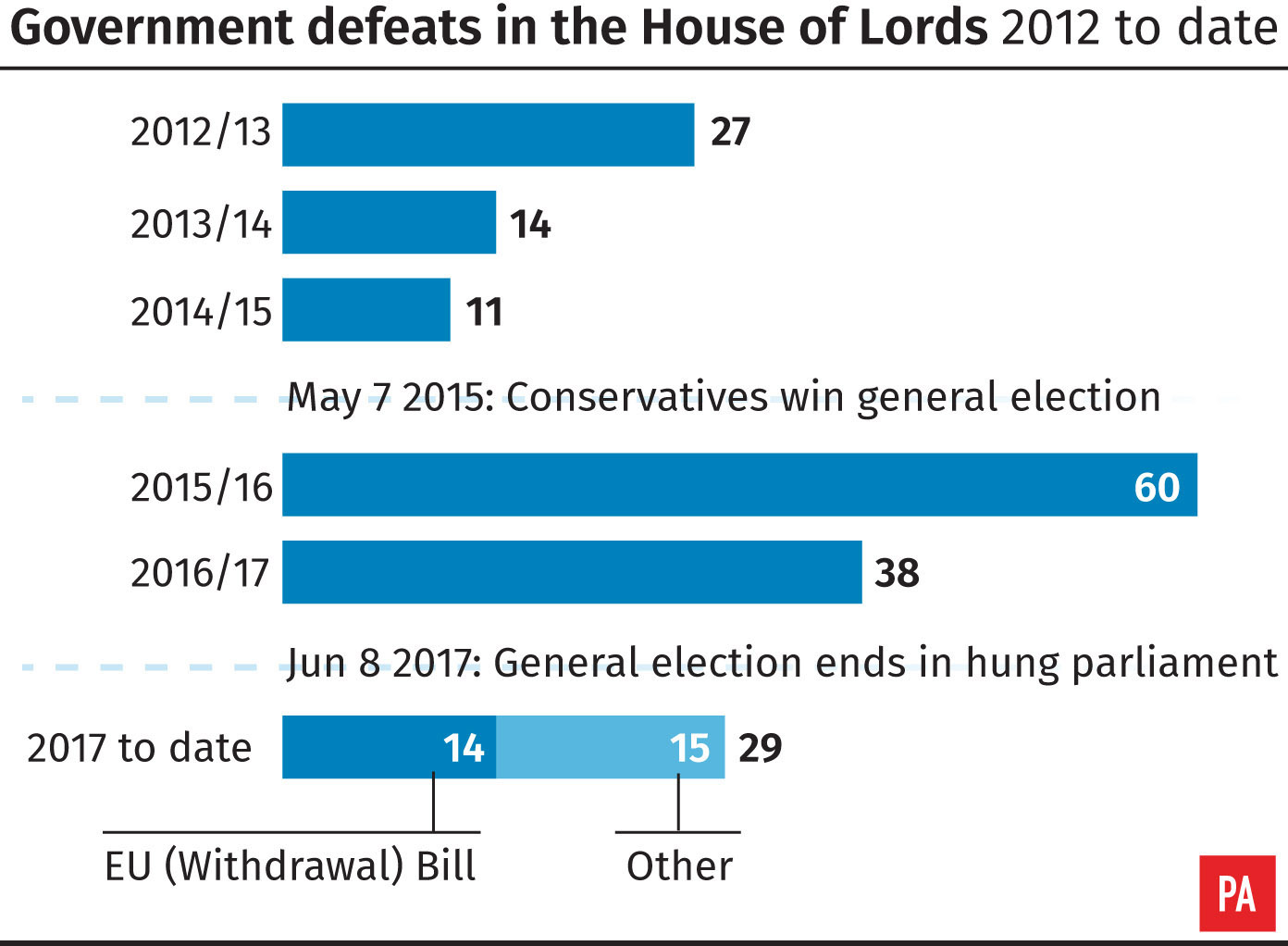 United Kingdom  government once again defeated in House of Lords on European Union  bill