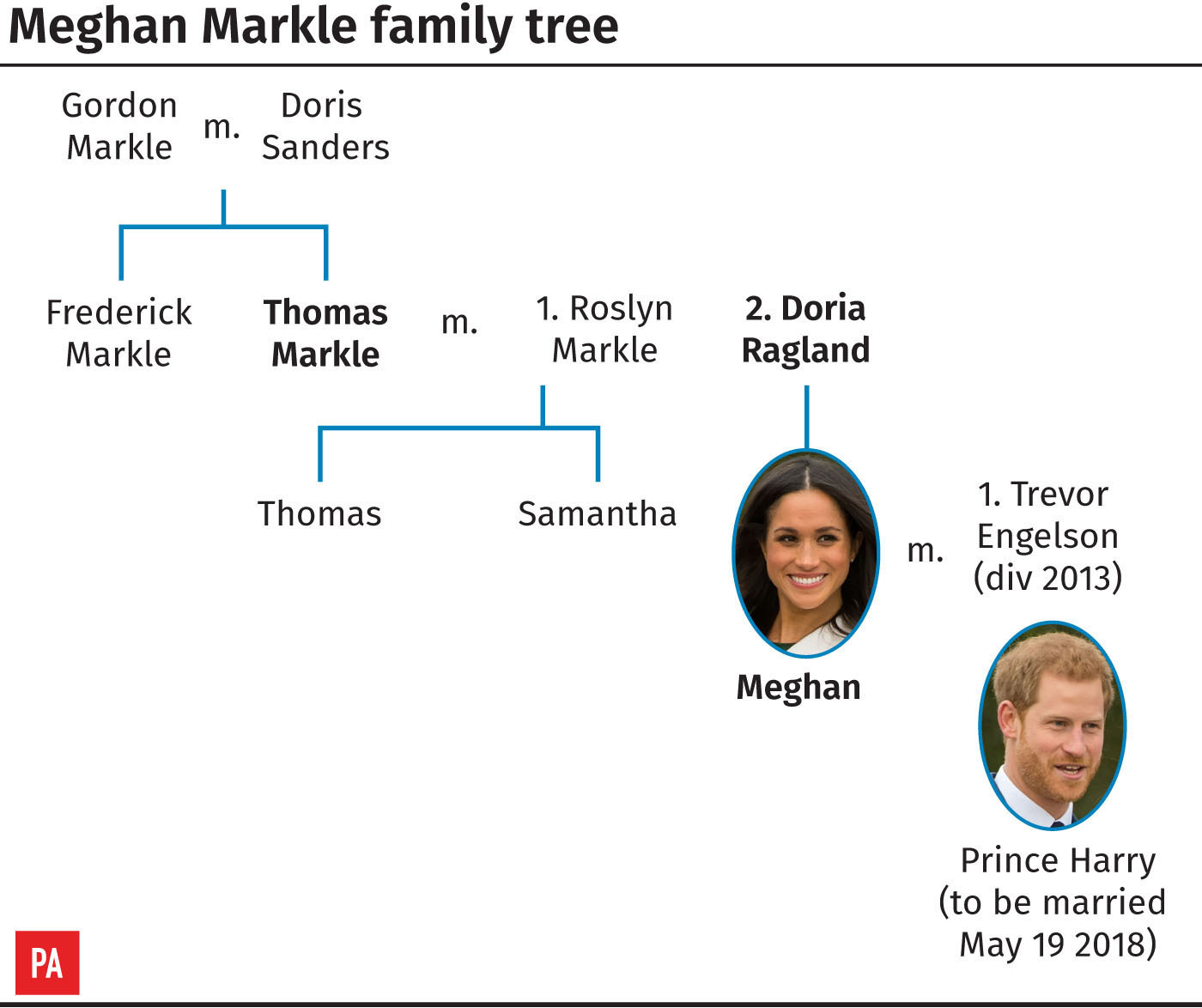 Meghan Markle family tree (PA Graphics)