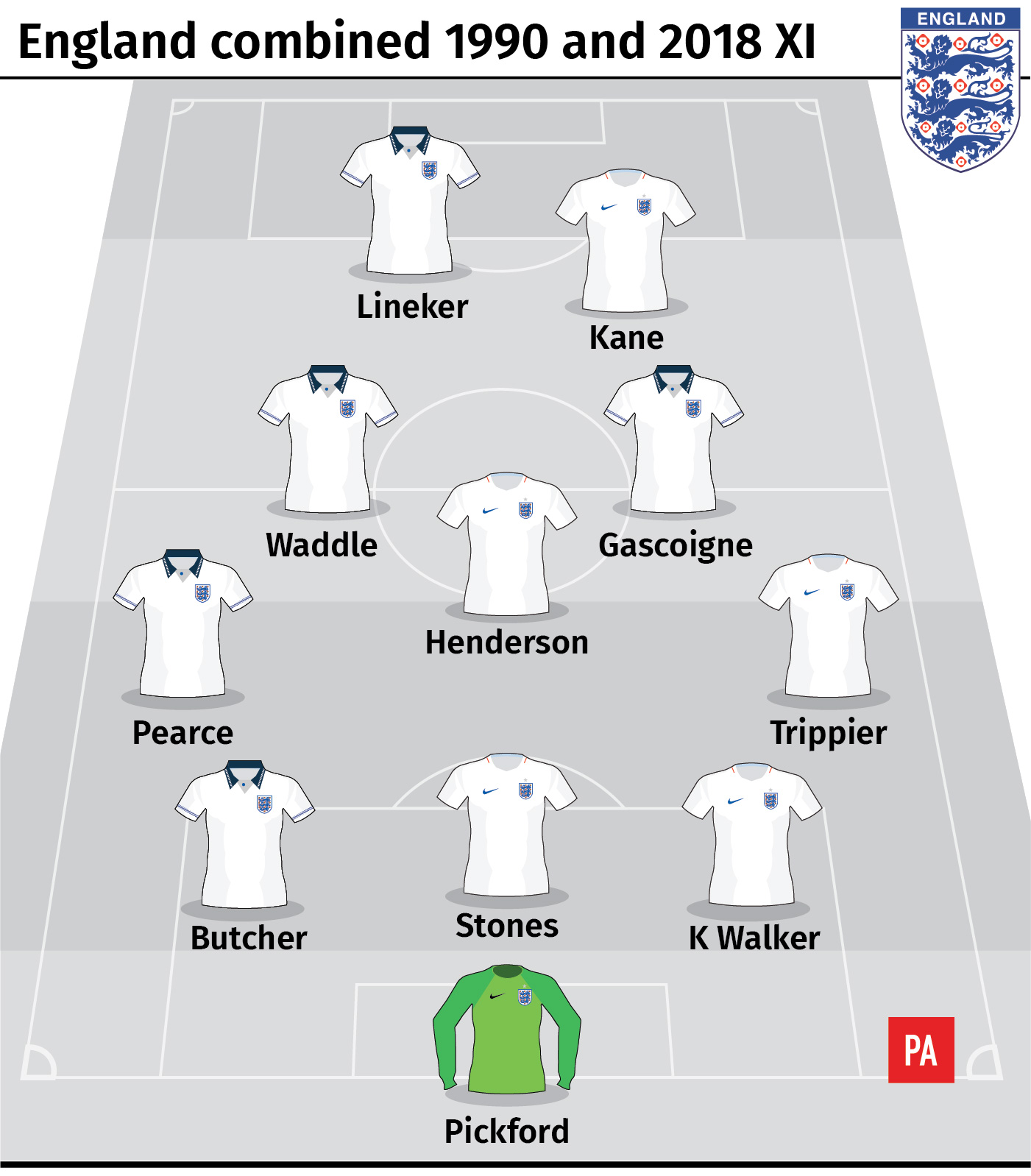 A combined England 1990 and 2018 XI
