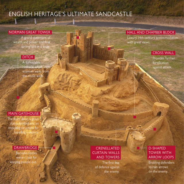 The sandcastle draws on hundreds of years of castle-building for its features, creators say (English Heritage/PA)