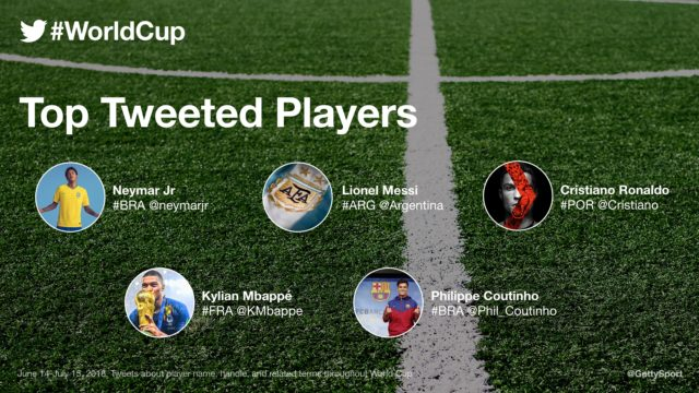Most mentioned players during the World Cup on Twitter.