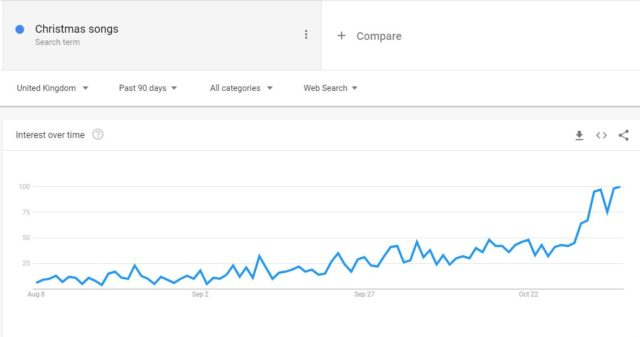 Google data shows a spike in interest in Christmas songs since Halloween. (Google Trends)