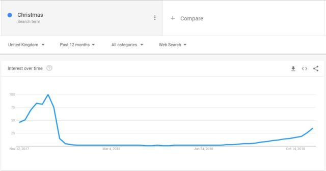 "Searches for ""Christmas"" start rising slowly at the end of July, according to Google data. (Google Trends)"