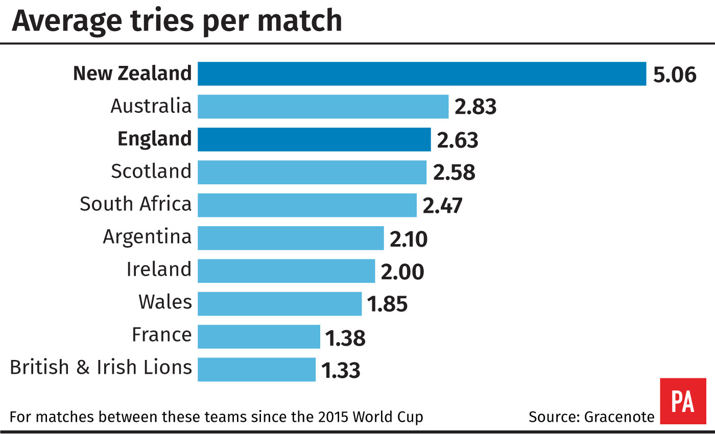Average tries per game since 2015 World Cup