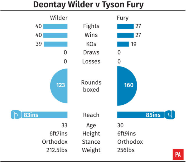 Deontay Wilder v Tyson Fury tale of the tape graphic