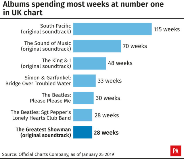 Infographic showing albums spending most weeks at number one in UK chart